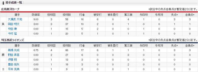 広島西武オープン戦長崎_投手成績