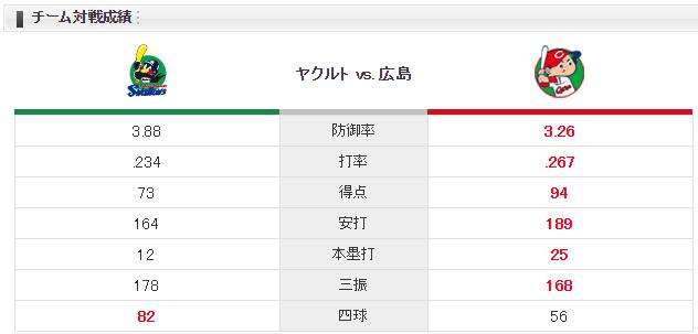 広島ヤクルト_薮田和樹_小川泰弘_チーム対戦成績