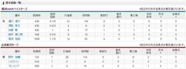 広島横浜尾道投手成績