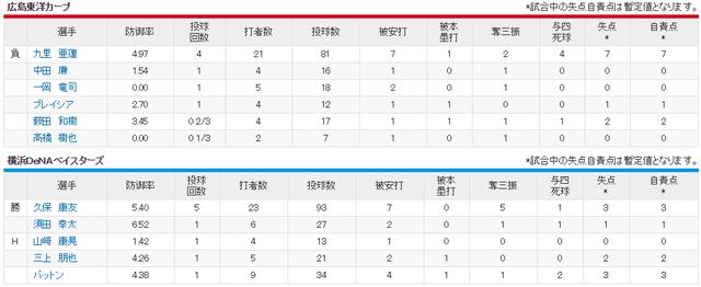 広島横浜_九里亜蓮vs久保康友_投手成績