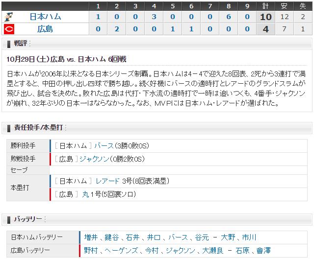 1029_日本シリーズ第6戦_スコア