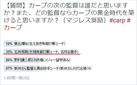広島カープ監督アンケート