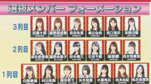 【AKB48】56thシングル選抜にギリギリ入れなかったメンバーって誰?