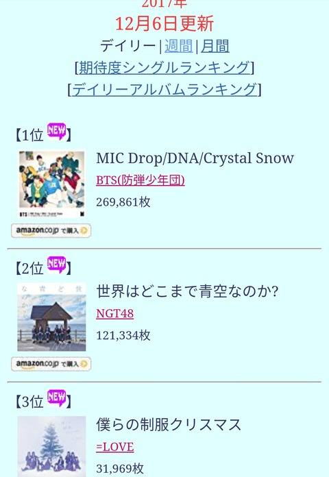 【NGT48】2nd「世界はどこまで青空なのか?」初日売上は121,334枚