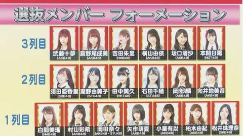 【AKB48】指原莉乃卒業のタイミングで太田プロが本格的にAKBから離脱か?横山が3列目、中井選抜落ち、入山メキシコ留学延長