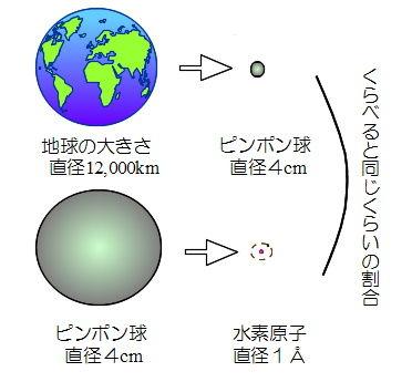 原子の大きさ