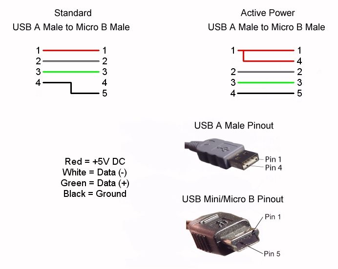 usb 3 0 micro b wiring diagram hard wired smoke detectors wire pin layout for connector knowledge and cable schematic design rising to the challenge