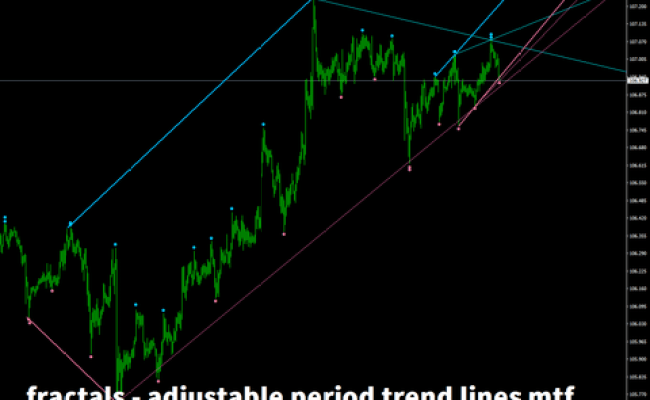 Fractals Adjustable Period Trend Lines Mtf Mt4 インジケーター