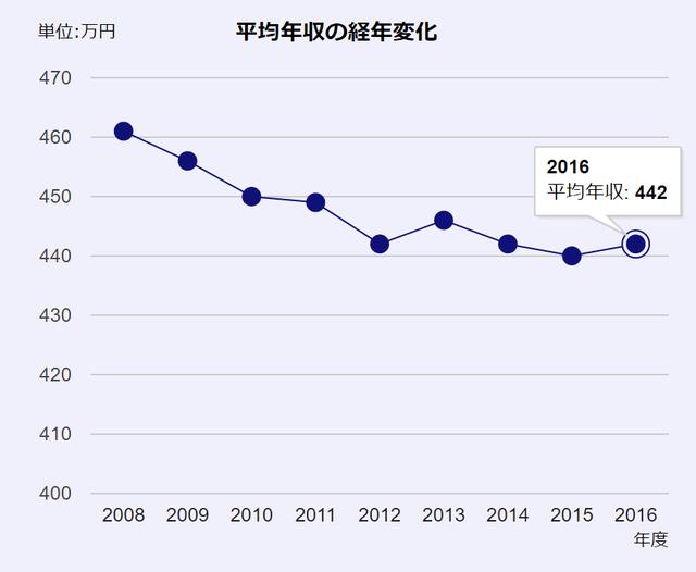 doda平均年収推移