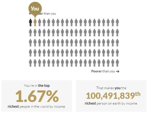 年収が世界何番目かわかるサイト