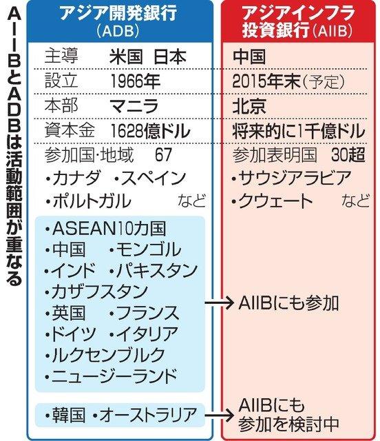 アジアインフラ投資銀行とアジア開発銀行の違い