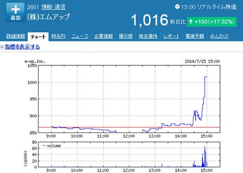 エムアップの株価