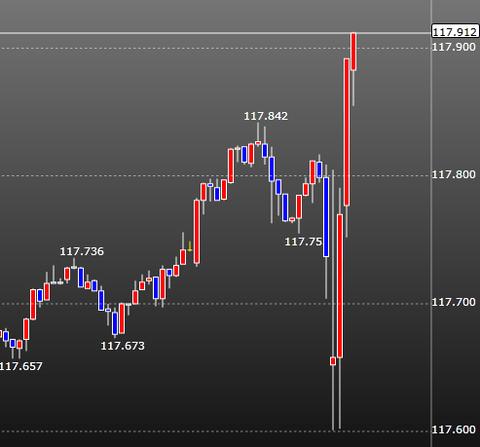 FOMCドル円チャート2