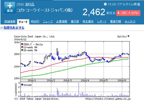 コカコーラ株価