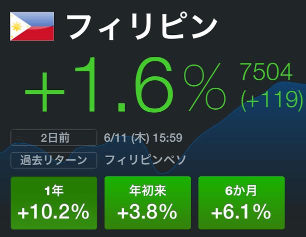フィリピンの株価