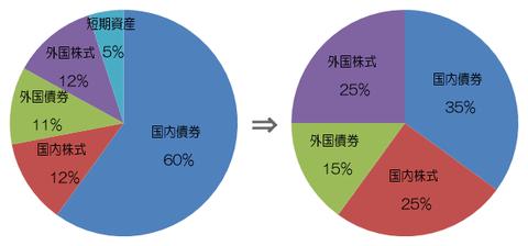 GPIFの資産構成比率の変化