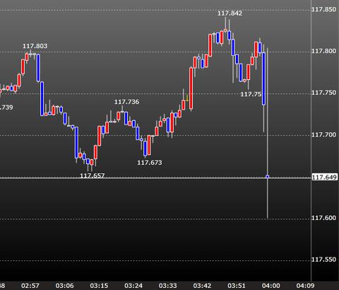 FOMCドル円チャート1