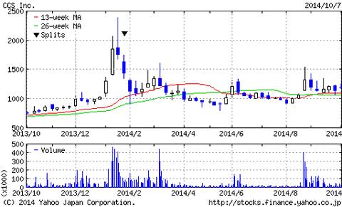 ノーベル賞関連銘柄のCSS(シーエスエス)の株価