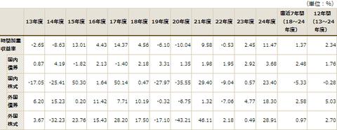 GPIFの国内株式収支