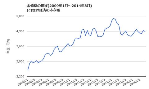 金価格推移円ベース