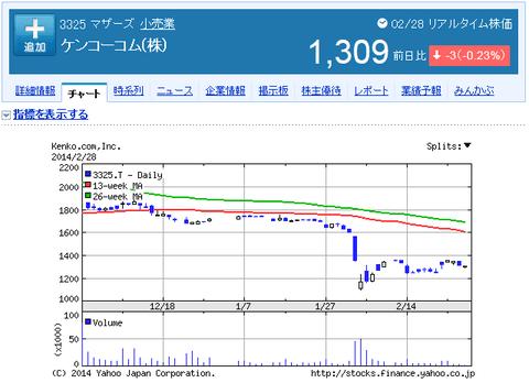 ケンコーコムの株価2014年