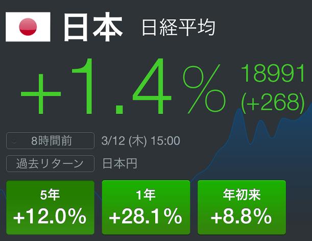 日経平均が19000円に到達