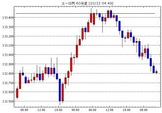 ユーロ/円(EUR/JPY)1時間足チャート