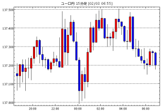 ユーロ/円(EUR/JPY)15分足チャート