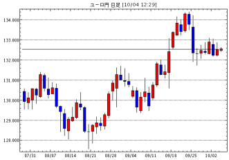 ユーロ/円(EUR/JPY)日足チャート