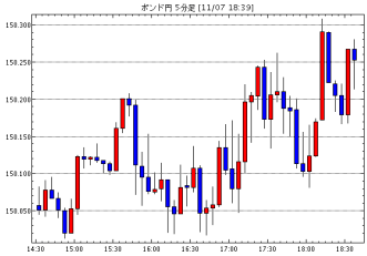 英ポンド/円(GBP/JPY)5分足チャート