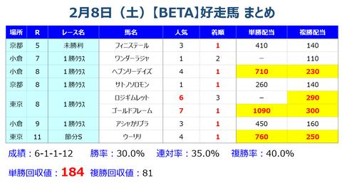 28【BETA】まとめ
