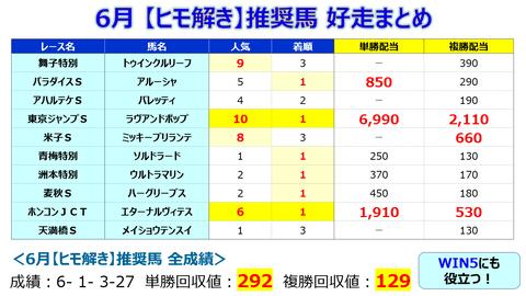 6月【ヒモ解き】まとめ