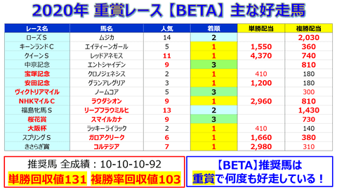 重賞【BETA】