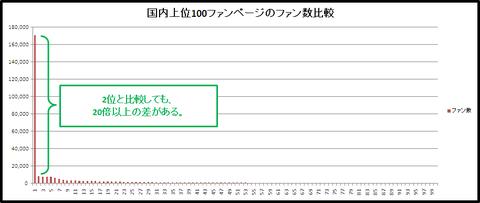 ファン数の比較グラフ