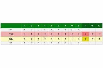 中日ガルシアが連敗ストップ6勝目広島相手に6回8K3失点防御率1.69に
