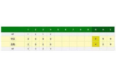 中日・大野雄が3回4失点で2戦連続KO初回4四球、無安打で2失点