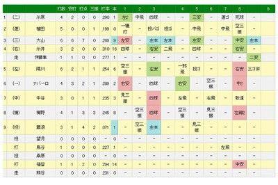 阪神・大山、大爆発!1イニング2本塁打、1試合3本塁打、6打数6安打7打点
