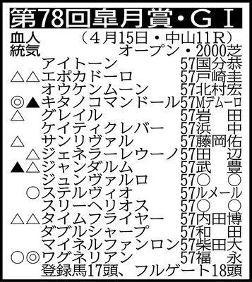 """【皐月賞展望】""""1強""""去って大混戦福永ワグVSルメール・ステルVSミルコ・キタノ"""