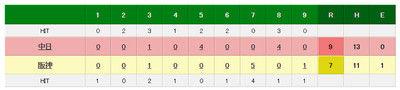阪神、マテオが痛恨のリリーフ失敗で逆転負け1点リードの8回一挙4失点…