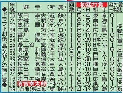 清宮が憧れ松井に並んだ、高卒新人25年ぶり離れ業