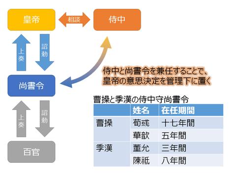二つの専制-曹操と諸葛亮 : 季漢書