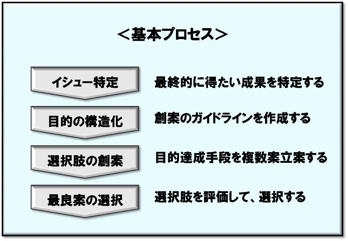 意思決定理論 - JapaneseClass.jp