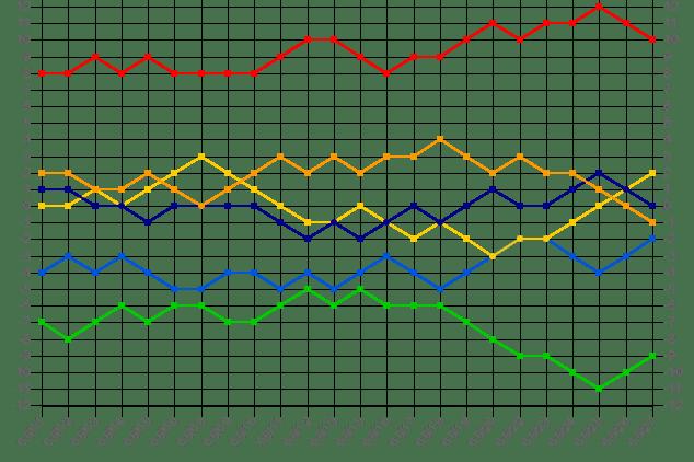 20180527セリーグ順位推移