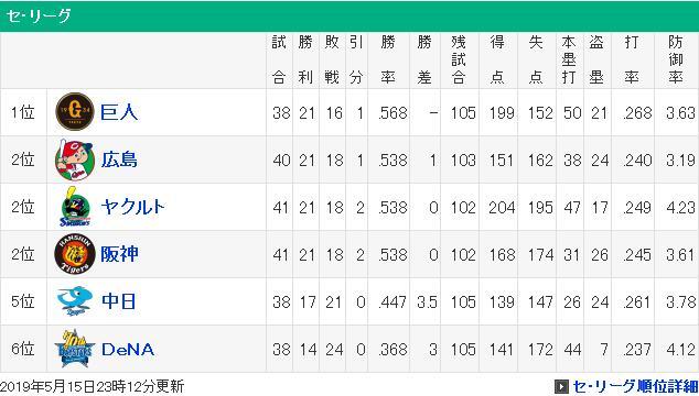 20190515セリーグ順位表