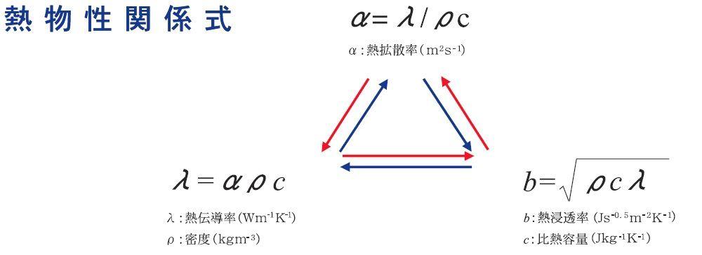 密度換算| - 綠蟲網 - BidWiperShare.com