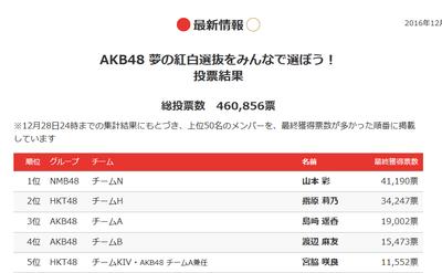 AKB48NHK紅白総選挙の投票結果 1位 山本彩 http://shiba.2ch.net/test/read.cgi/akb/1483188608/