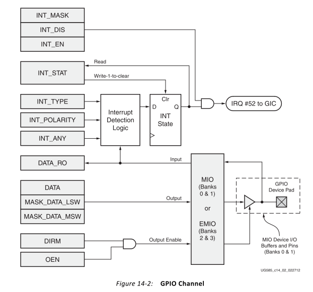 Zynq-7000(ZC702)のLinuxでMIOに接続されているLEDを制御 : FPGAの部屋