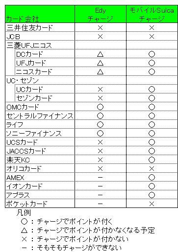 Edy・モバイルSuicaチャージポイント付与状況3.0