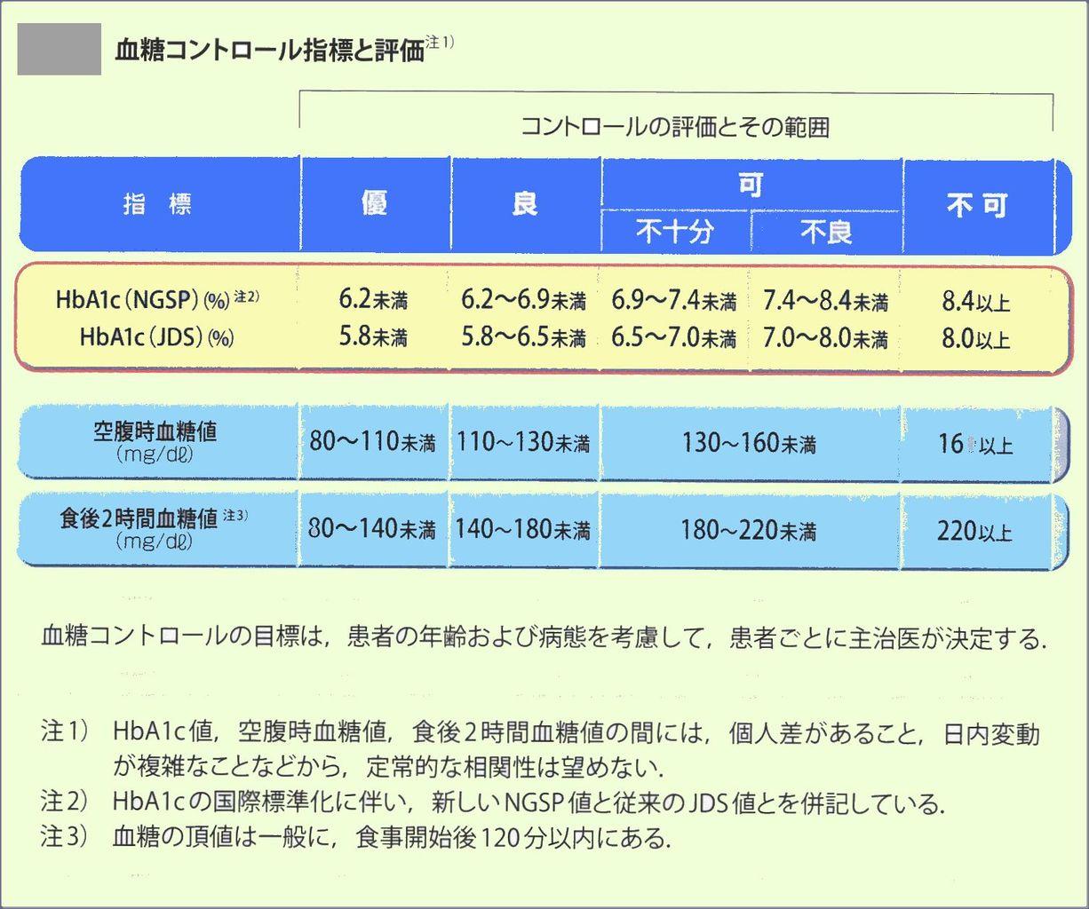 診療所の検査 : HbA1C(グリコヘモグロビン)