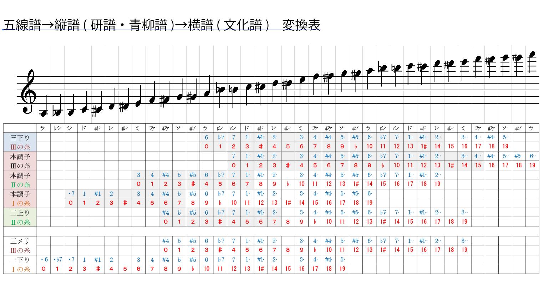 長唄三味線の 五線譜→縦譜(研譜・青柳)→橫譜(文化譜 ...